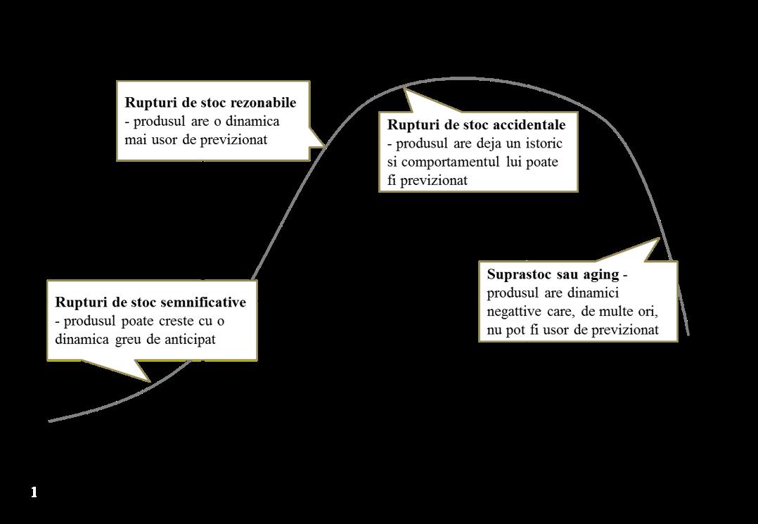 TPC CONCEPT Stoc vs. Ciclul de viata al produselor